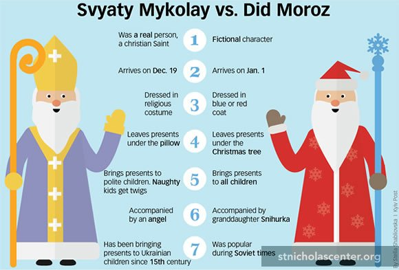 Svaty Mykolay vs. Ded Moroz